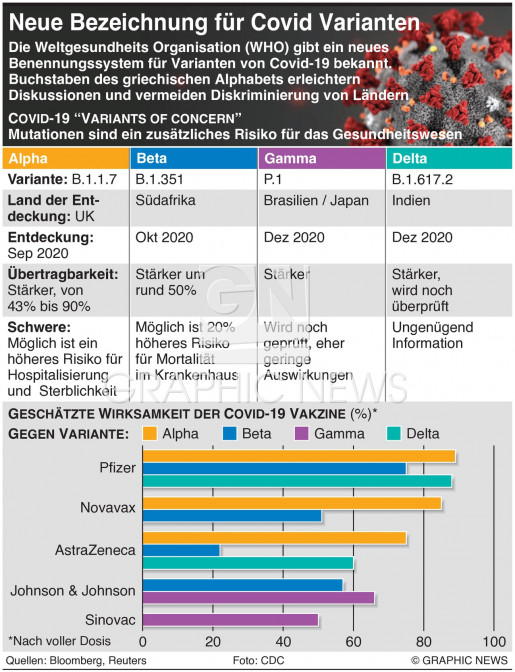 Besorgnis erregende Coronavirus Mutationen infographic