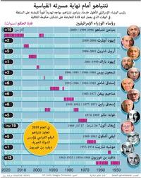 سياسة: نتنياهو أمام نهاية مسيرته القياسية infographic