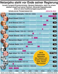 POLITIK: Israel's Langzeit Führer infographic