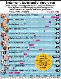 POLITICS: Israel's longest-serving leaders infographic