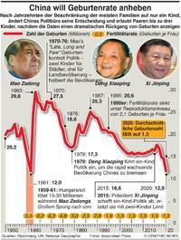 BEVÖLKERUNG: Chinas drei-Kinder Politik infographic