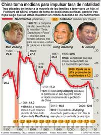POBLACIÓN: Política de tres hijos de China infographic