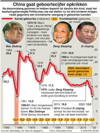 BEVOLKING: China's drie-kinderen-beleid infographic