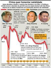 POPULAÇÃO: Política de três filhos da China infographic