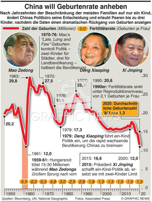 Chinas drei-Kinder Politik infographic