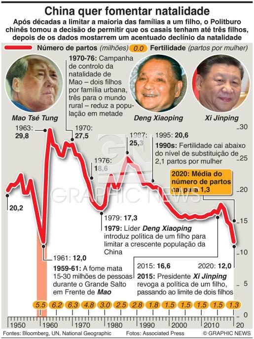 Política de três filhos da China infographic
