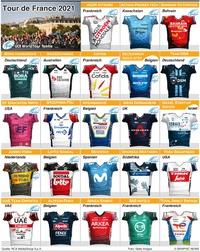 RADRENNEN: Tour de France Teams 2021(3) infographic