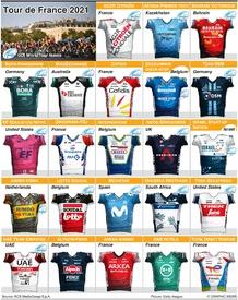 CYCLING: Tour de France teams 2021 (1) infographic