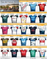 CICLISMO: Equipos Tour de France 2021 (2) infographic
