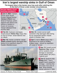MIDDLE EAST: Iran Kharg ship sinking infographic