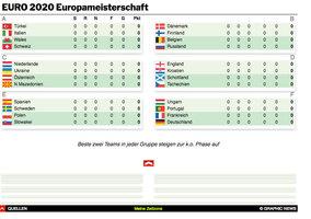 FUSSBALL: UEFA Euro 2020 Paarungen interactive infographic