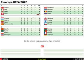 SOCCER: Partidos Eurocopa UEFA 2020 Interactivo infographic