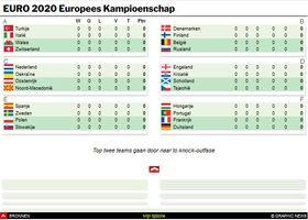 VOETBAL: UEFA Euro 2020 wedstrijden interactive (1) infographic