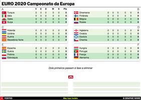 FUTEBOL: Encontros do Euro 2020 interactivo (1) infographic