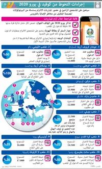 كرة قدم: إجراءات التحوط من كوفيد في يورو 2020  infographic