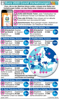 FUSSBALL: UEFA Euro 2020 Covid Protokolle infographic