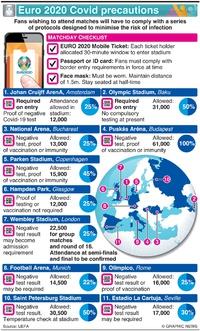 SOCCER: UEFA Euro 2020 Covid protocols infographic