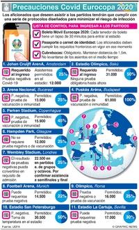 SOCCER: Protocolos contra Covid en la Eurocopa UEFA 2020 infographic