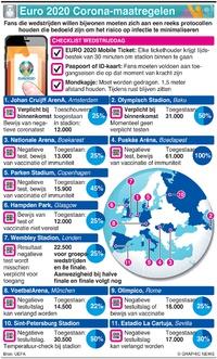 VOETBAL: UEFA Euro 2020 Coronaprotocollen infographic