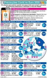 FUTEBOL: Protocolos Covid no Euro 2020 infographic