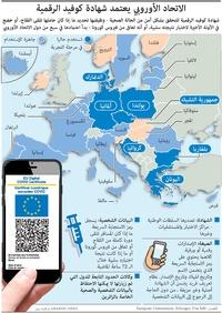 صحة: الاتحاد الأوروبي يعتمد شهادة كوفيد الرقمية infographic