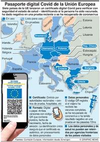 SALUD: Passaporte digital Covid de la UE infographic
