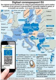 GEZONDHEID: EU digital Covid pass infographic