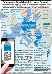 SAÚDE: Certificado Cobid digital na UE infographic