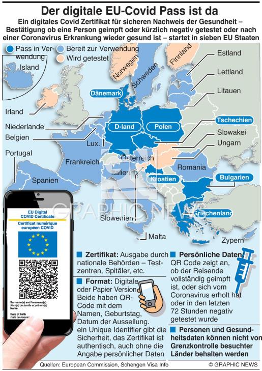 EU digitaler Covid Pass infographic