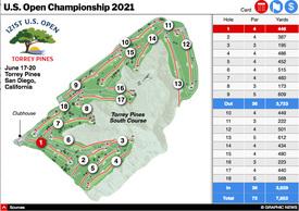 GOLF: U.S. Open Championship 2021 interactive (2) infographic