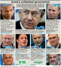 POLITICS: Israel's unlikeliest government infographic