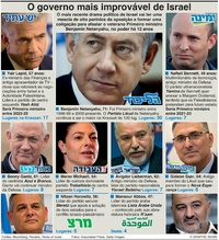 POLÍTICA: O mais improvável governo de Israel infographic