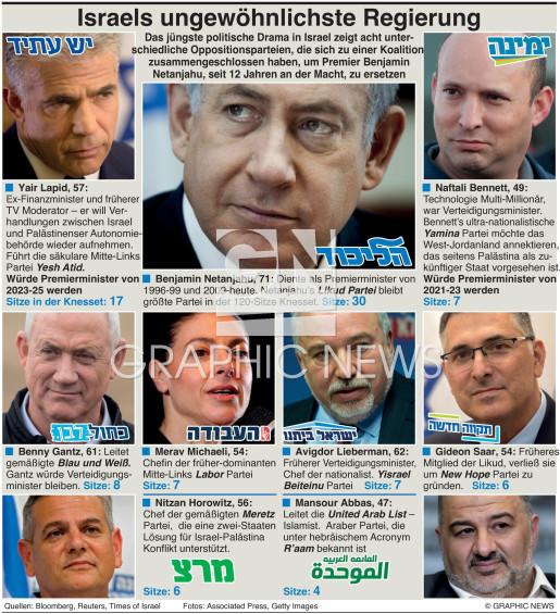 Israel's ungewöhnlichste Regierung infographic
