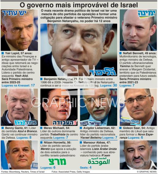 O mais improvável governo de Israel infographic