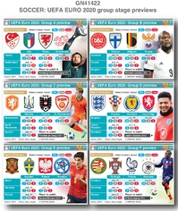 SOCCER: UEFA Euro 2020 group stage previews infographic