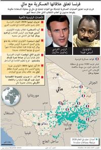 صراع: فرنسا تعلق علاقاتها العسكرية مع مالي infographic