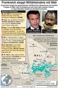 KONFLIKT: Frankreich suspendiert Bündnis mit Mali infographic