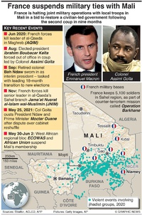 CONFLICT: France suspends military ties with Mali infographic