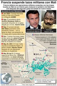 CONFLICTO: Francia suspende vínculos militares con Mali infographic