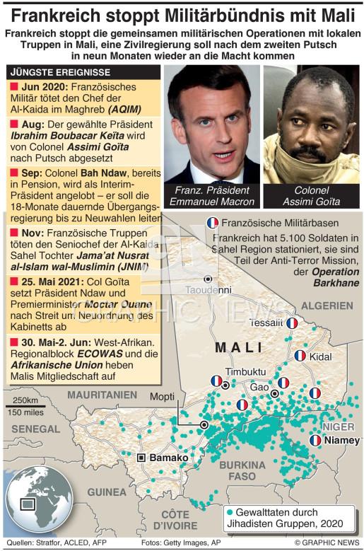 Frankreich suspendiert Bündnis mit Mali infographic