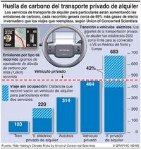 AMBIENTE: Contaminación por transporte privado de alquiler  infographic