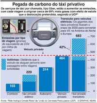 AMBIENTE: Poluição dos táxis privativos infographic