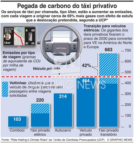 Poluição dos táxis privativos infographic