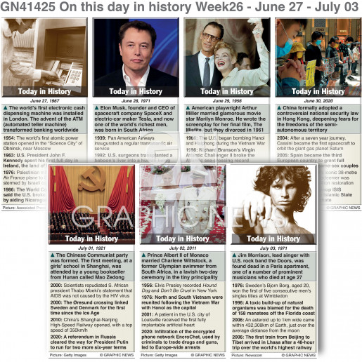 On this day June 27-July 03, 2021 (week 26) infographic