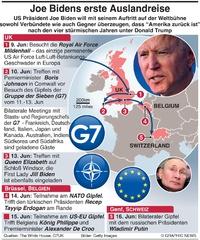 POLITIK Joe Biden's erste Auslandsreise (2) infographic