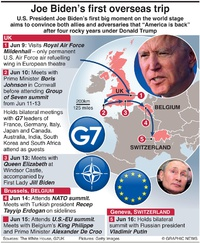 POLITICS: Joe Biden's first overseas trip (2) infographic