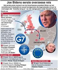 POLITIEK: Joe Bidens eerste overzeese reis infographic