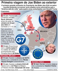 POLÍTICA: Primeira viagem de Joe Biden ao exterior (1) infographic