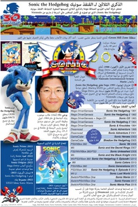 GAMING: Sonic the Hedgehog 30th anniversary infographic