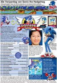 GAMING: Sonic the Hedgehog 30e verjaardag infographic